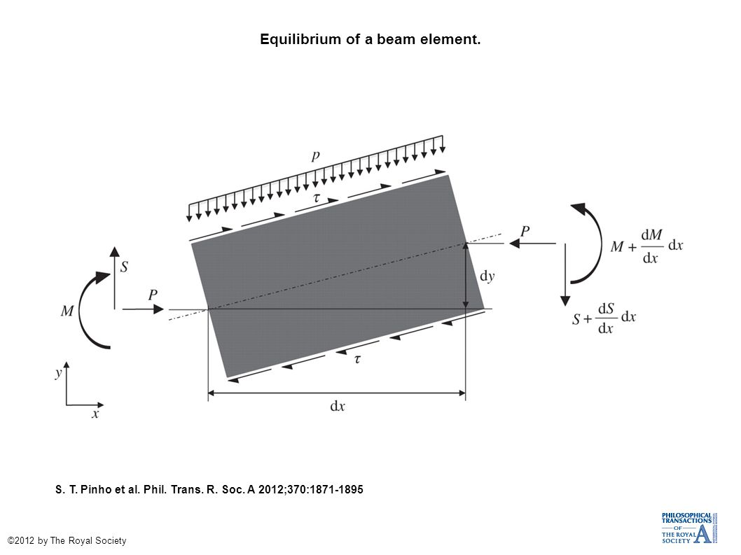 Equilibrium of a beam element. S. T. Pinho et al.