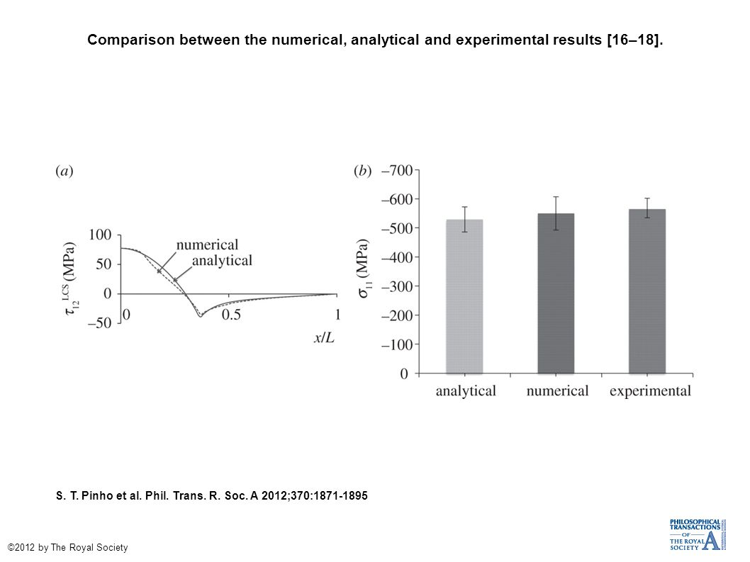 Comparison between the numerical, analytical and experimental results [16–18].