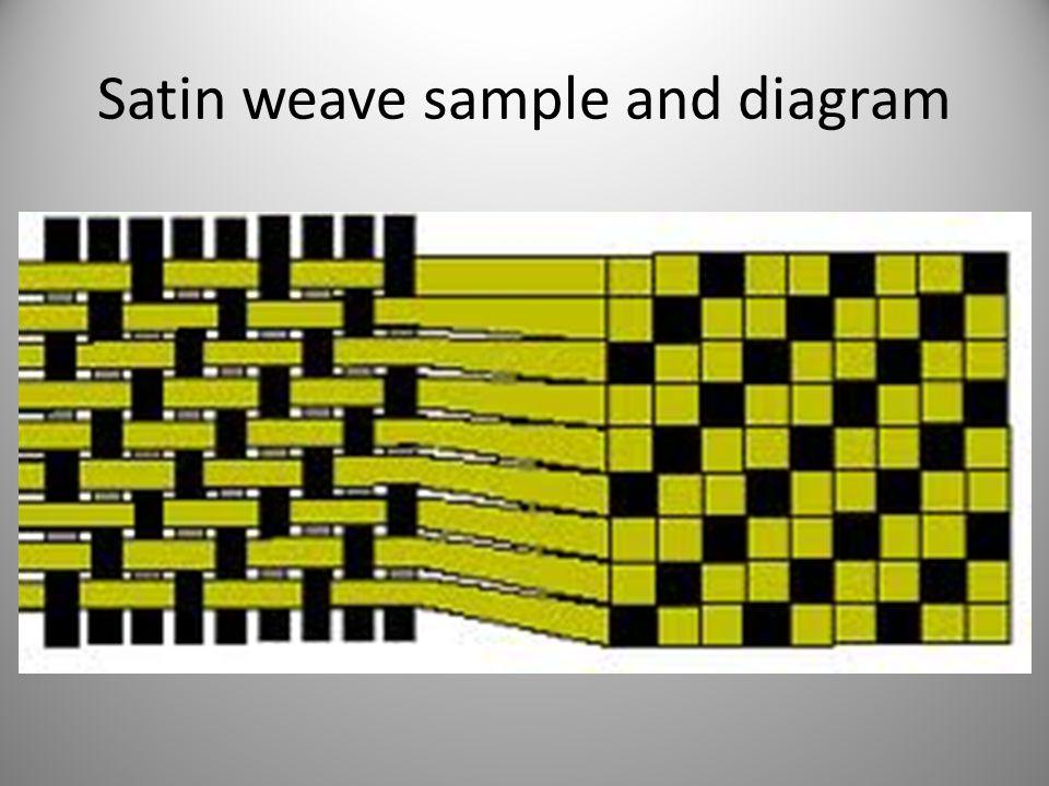 Satin weave sample and diagram