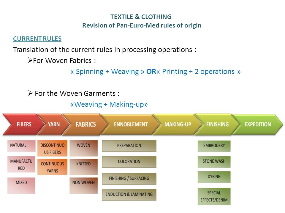 CURRENT RULES Translation of the current rules in processing operations :  For Woven Fabrics : « Spinning + Weaving » OR« Printing + 2 operations »  For the Woven Garments : «Weaving + Making-up» 2 TEXTILE & CLOTHING Revision of Pan-Euro-Med rules of origin