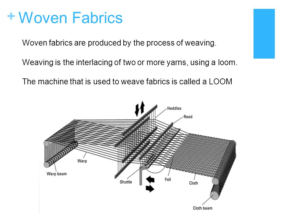 + Woven Fabric Structure Warp Yarn: Yarns that go down the length of the fabric - parallel to the selvedge Weft Yarn: Yarns that go across the woven fabric - perpendicular to the selvedge Selvedge: The woven edge of woven fabric that does not fray