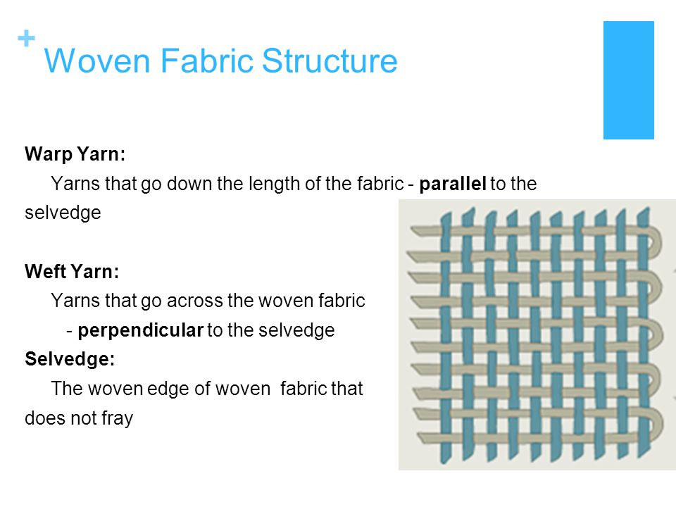+ Woven Fabric Structure Warp Yarn: Yarns that go down the length of the fabric - parallel to the selvedge Weft Yarn: Yarns that go across the woven f