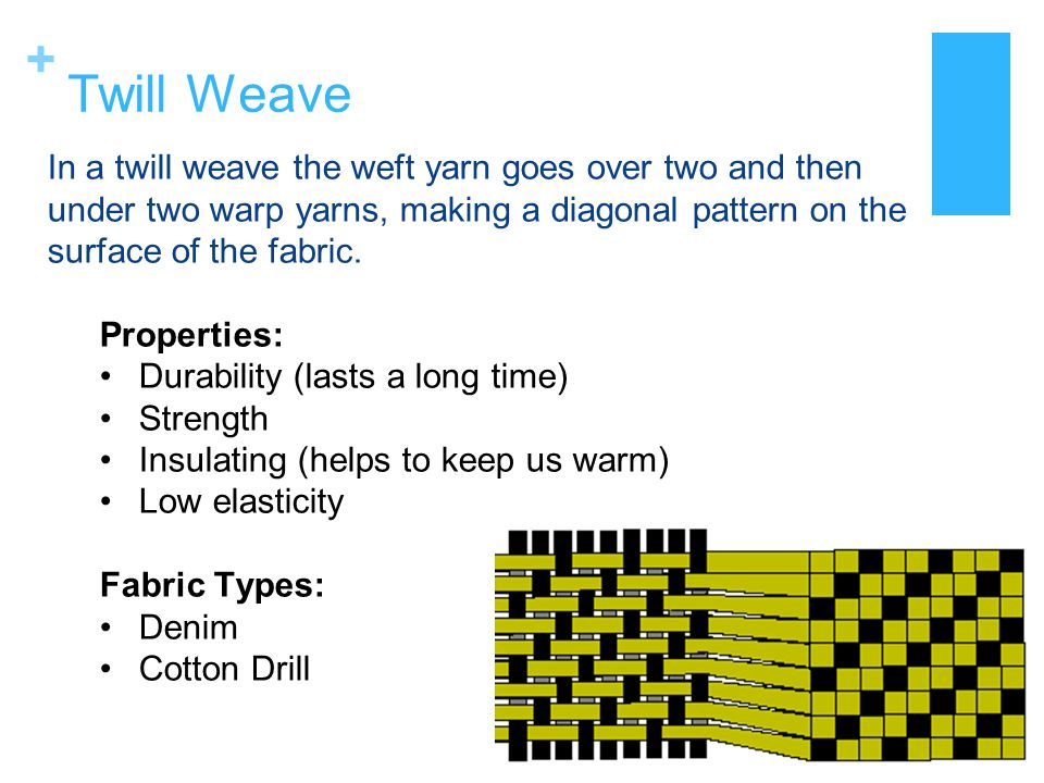 + Twill Weave In a twill weave the weft yarn goes over two and then under two warp yarns, making a diagonal pattern on the surface of the fabric. Prop