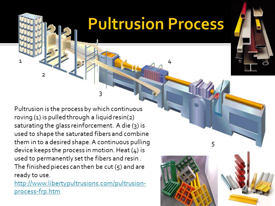 Pultrusion is the process by which continuous roving (1) is pulled through a liquid resin(2) saturating the glass reinforcement. A die (3) is used to