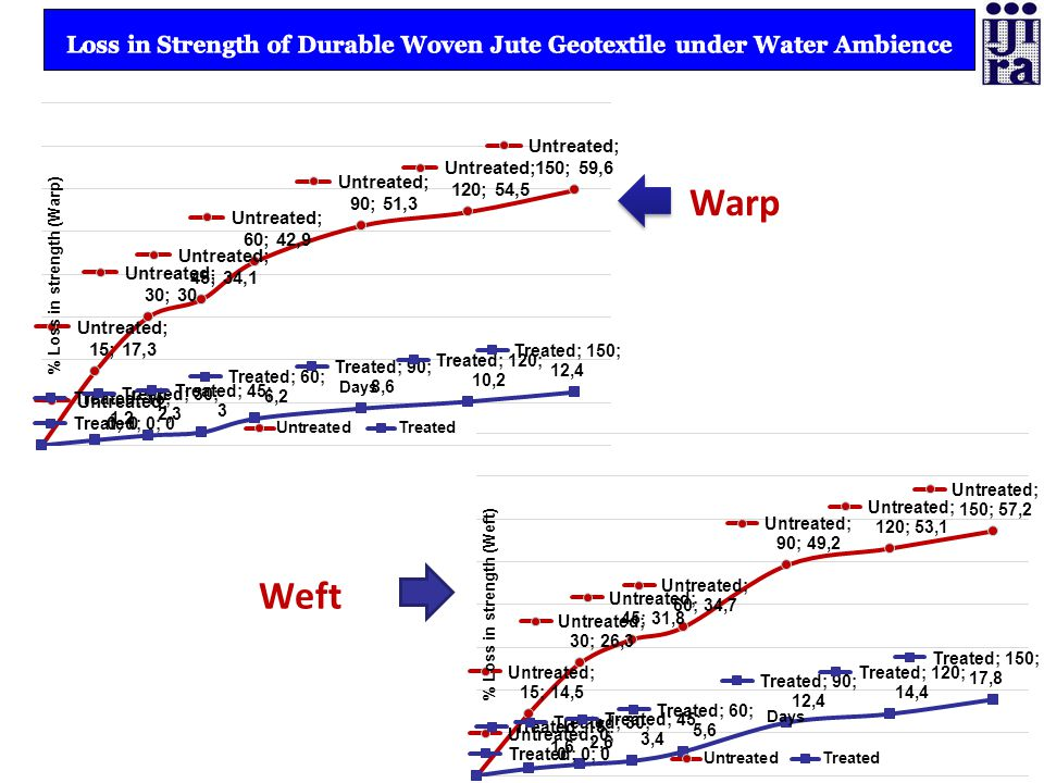 Both untreated and treated JGTs were put in simulated experimental river bank conditions and finally % loss in tensile strength of both untreated (control) and specially treated JGT under combined soil and water ambience were measured up to 150 days.