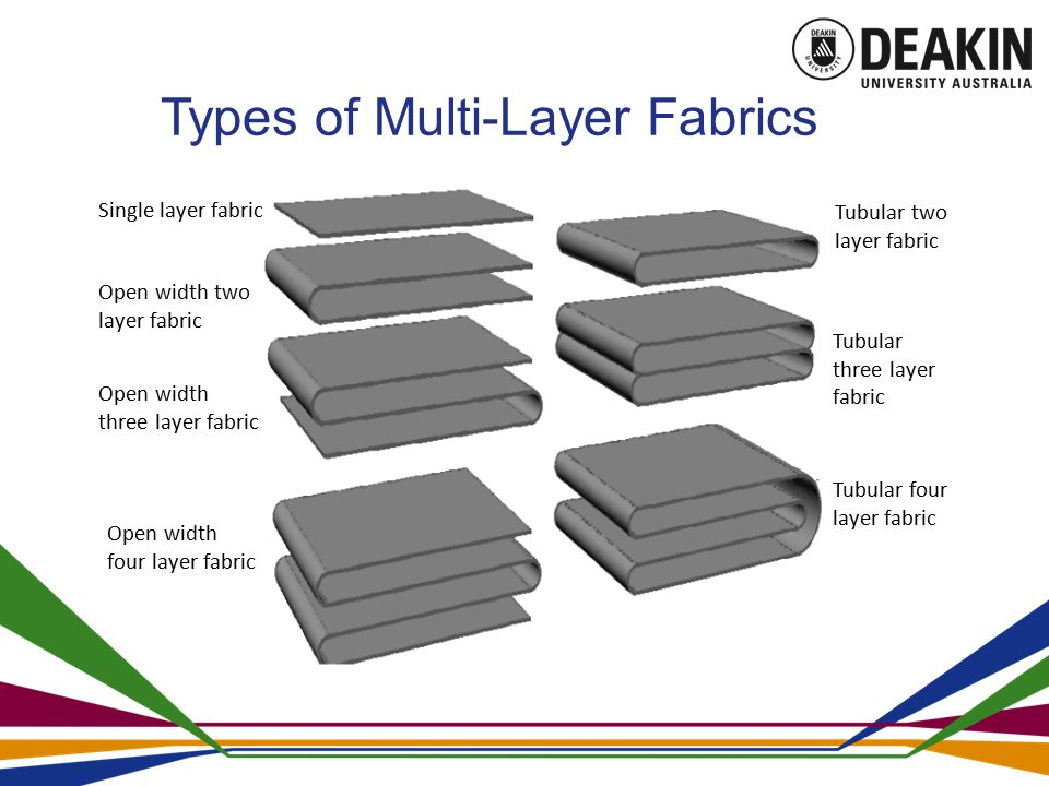 Single layer fabric Open width two layer fabric Open width three layer fabric Open width four layer fabric Tubular two layer fabric Tubular three layer fabric Tubular four layer fabric Types of Multi-Layer Fabrics