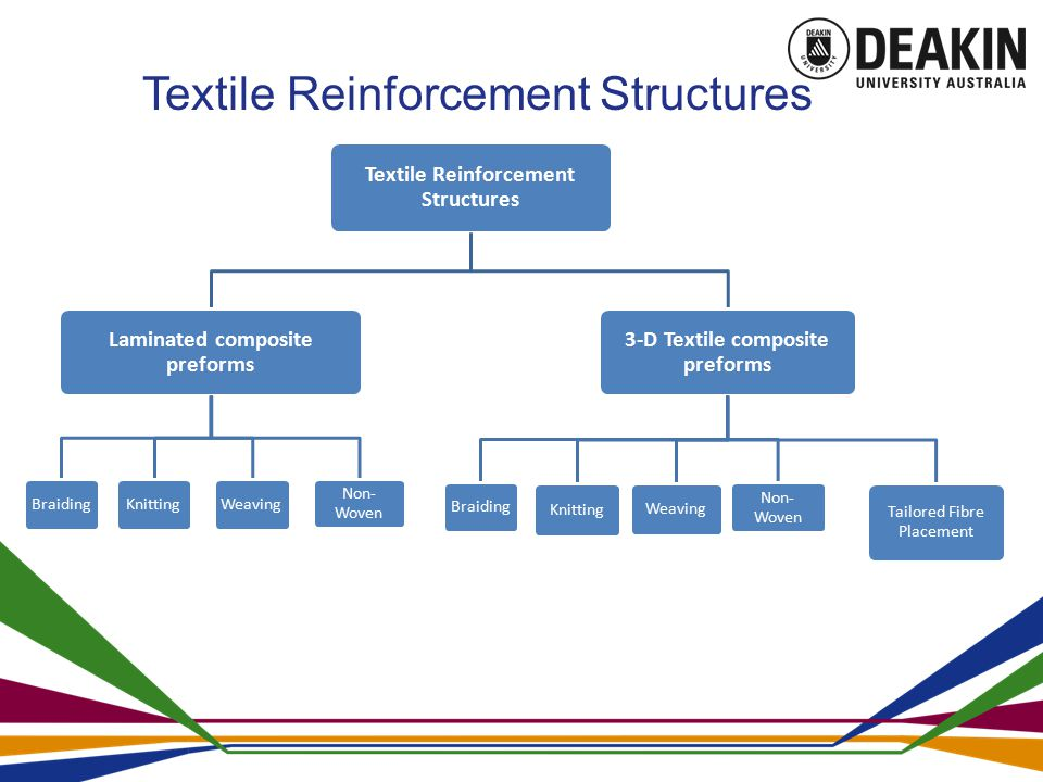 Why 2D Multi-Layer Stitched Fabrics.Composite manufacturing facility is negligible in Pakistan.