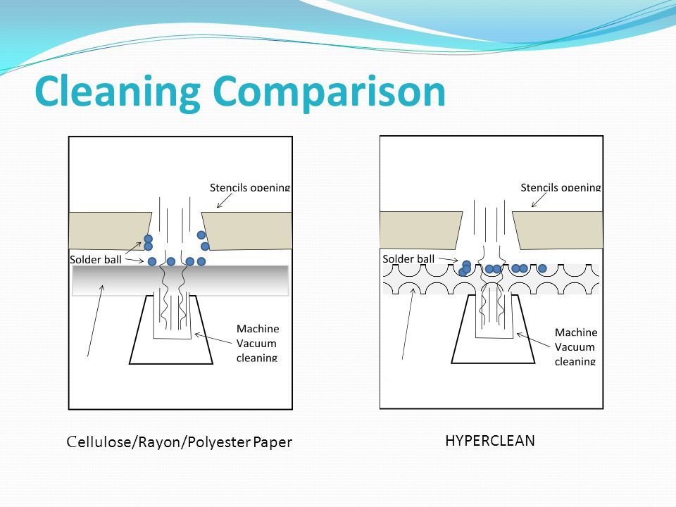 Cleaning Comparison Cellulose/Rayon/Polyester Paper HYPERCLEAN