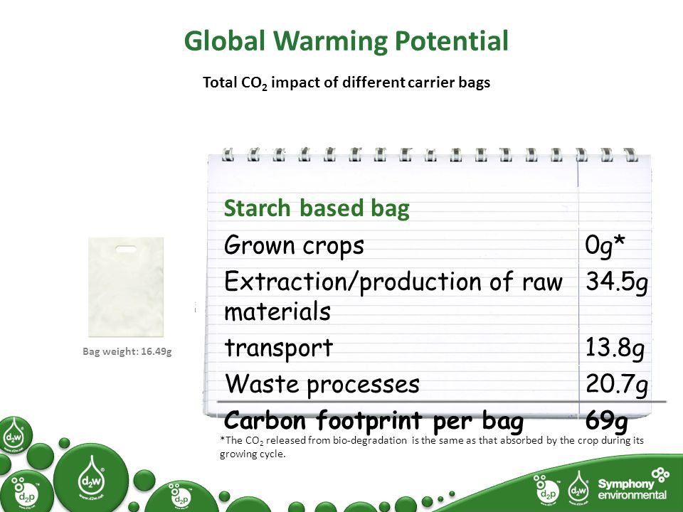 Global Warming Potential Total CO 2 impact of different carrier bags Starch based bag Grown crops0g* Extraction/production of raw materials 34.5g transport13.8g Waste processes20.7g Carbon footprint per bag69g *The CO 2 released from bio-degradation is the same as that absorbed by the crop during its growing cycle.