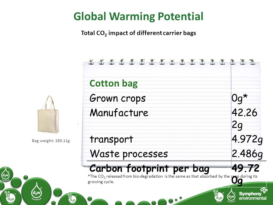 Global Warming Potential Total CO 2 impact of different carrier bags Cotton bag Grown crops0g* Manufacture42.26 2g transport4.972g Waste processes2.486g Carbon footprint per bag49.72 0g Bag weight: 183.11g *The CO 2 released from bio-degradation is the same as that absorbed by the crop during its growing cycle.