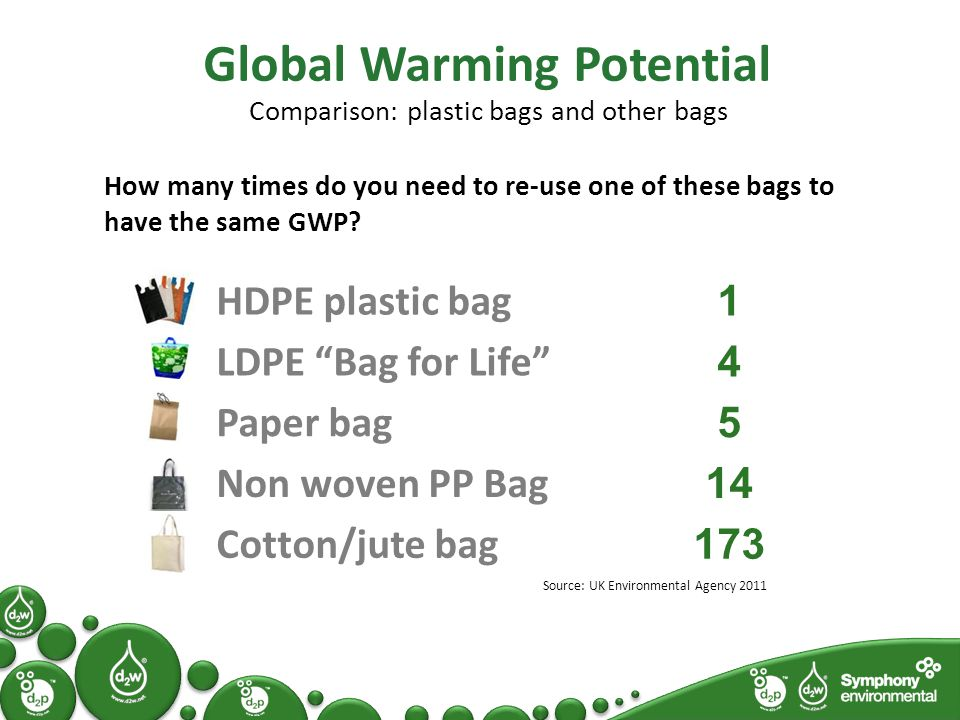 Global Warming Potential Comparison: plastic bags and other bags How many times do you need to re-use one of these bags to have the same GWP.