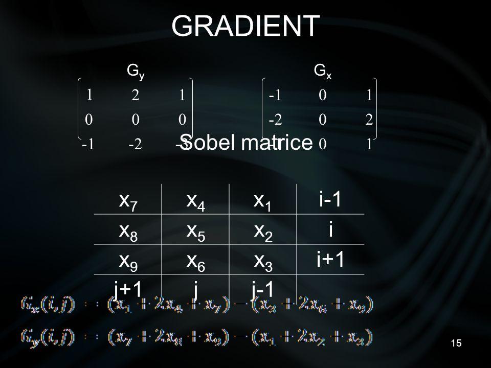 15 GRADIENT Sobel matrice Gy Gy Gx Gx 1 211-01 0002-02 1-2-3-1-01 x7x7 x4x4 x1x1 i-1 x8x8 x5x5 x2x2 i x9x9 x6x6 x3x3 i+1 j+1jj-1