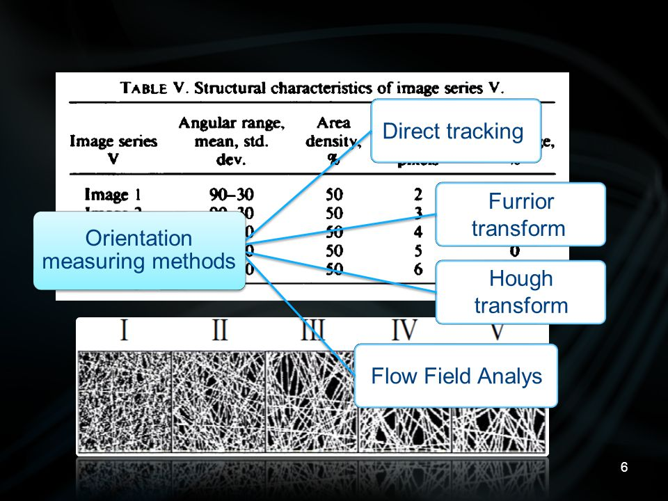6 Direct tracking Furrior transform Hough transform Flow Field Analys Orientation measuring methods