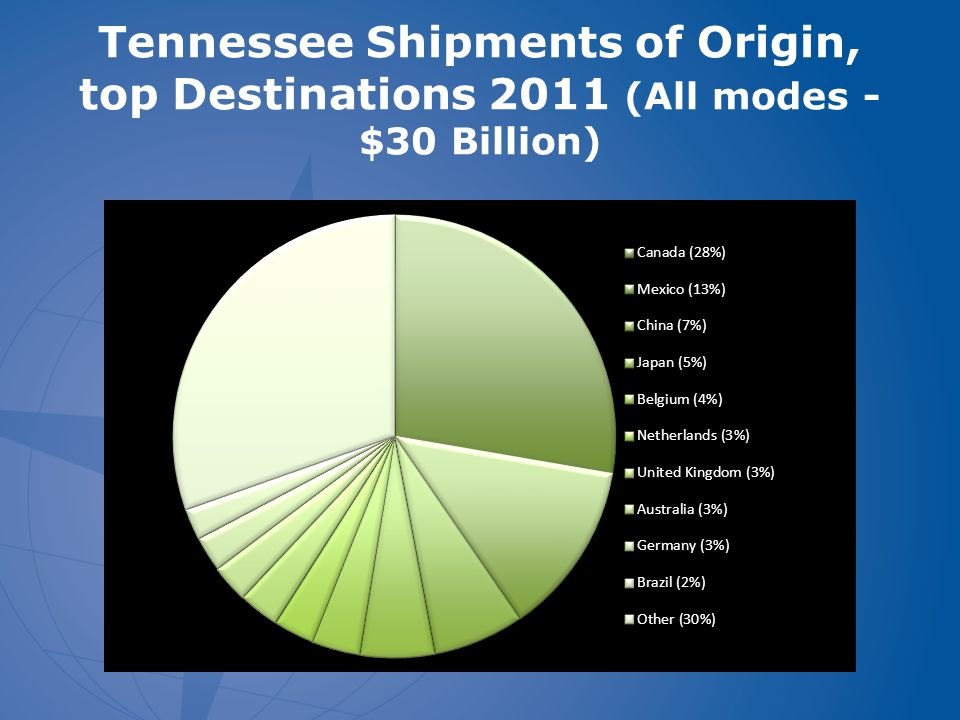 Tennessee Shipments of Origin, top Destinations 2011 (All modes - $30 Billion)