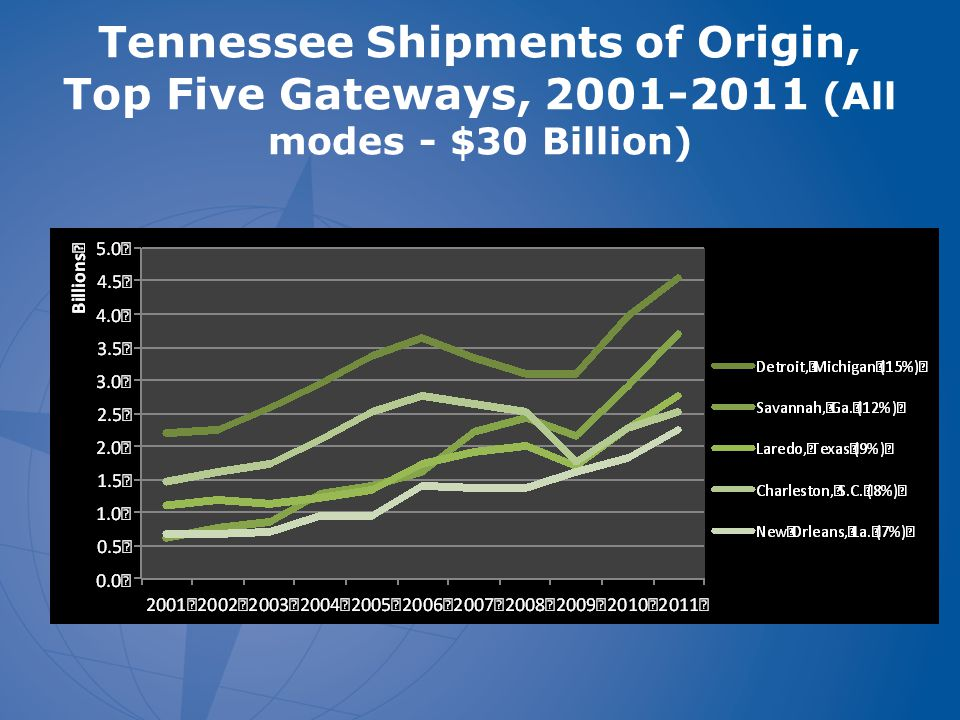 Tennessee Shipments of Origin, Top Five Gateways, 2001-2011 (All modes - $30 Billion)
