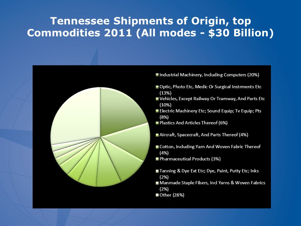 Tennessee Shipments of Origin, top Commodities 2011 (All modes - $30 Billion)