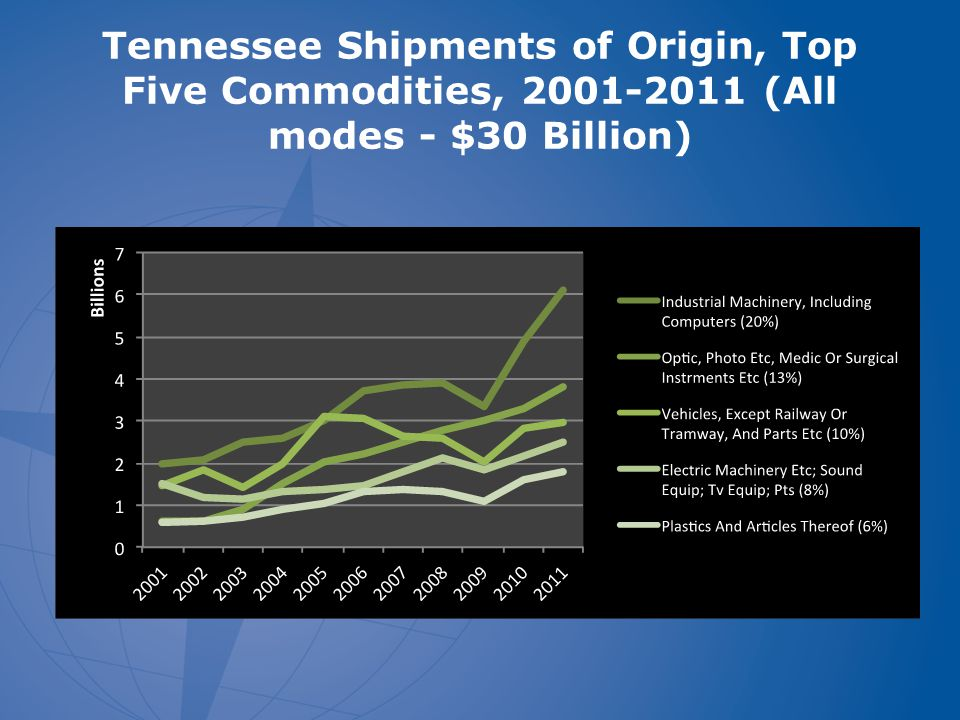 Tennessee Shipments of Origin, Top Five Commodities, 2001-2011 (All modes - $30 Billion)