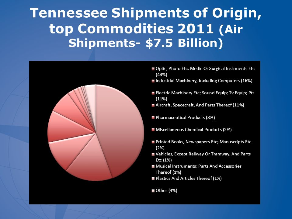 Tennessee Shipments of Origin, top Commodities 2011 (Air Shipments- $7.5 Billion)