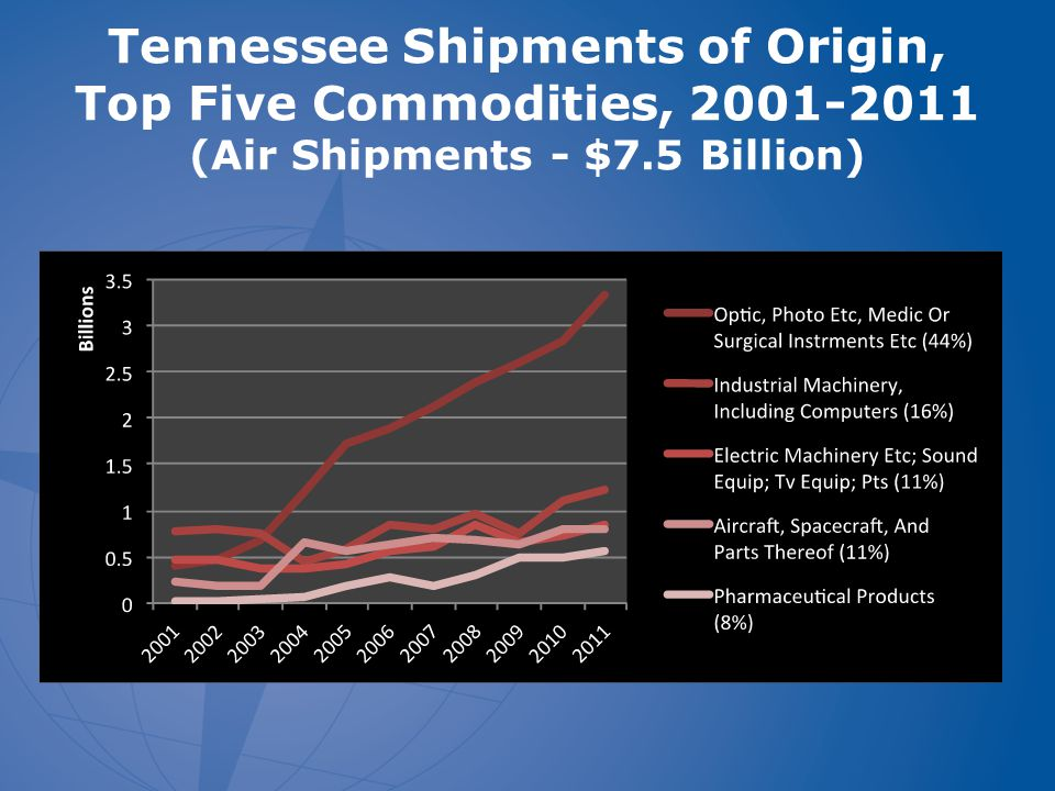 Tennessee Shipments of Origin, Top Five Commodities, 2001-2011 (Air Shipments - $7.5 Billion)