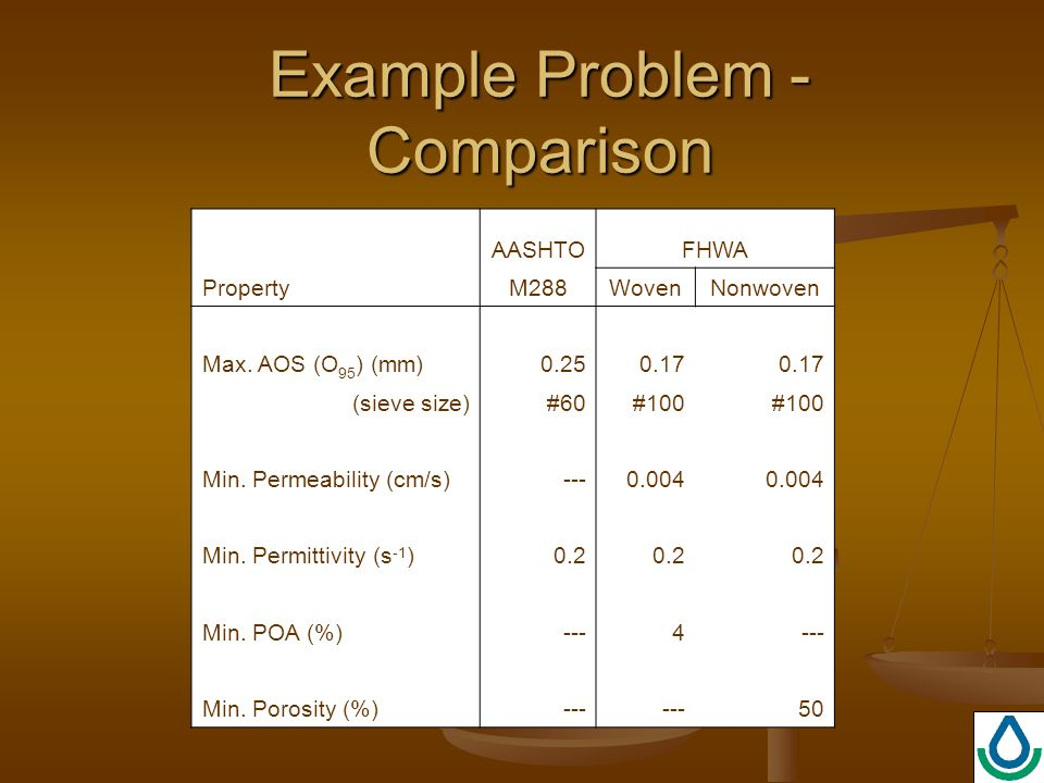 Example Problem - Comparison AASHTOFHWA PropertyM288WovenNonwoven Max.