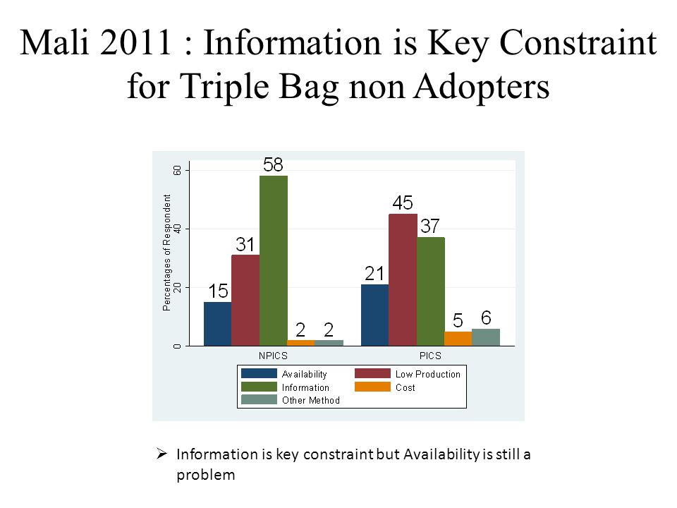 Mali 2011 : Information is Key Constraint for Triple Bag non Adopters  Information is key constraint but Availability is still a problem