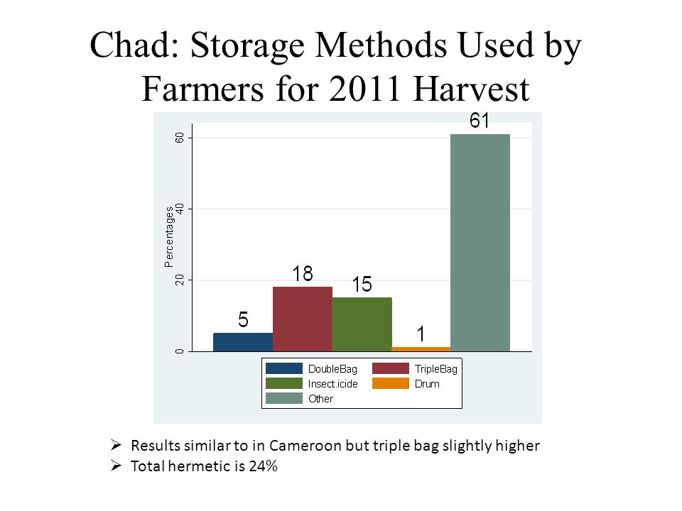 Chad: Storage Methods Used by Farmers for 2011 Harvest  Results similar to in Cameroon but triple bag slightly higher  Total hermetic is 24%