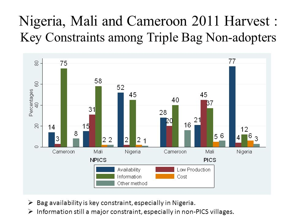 Nigeria, Mali and Cameroon 2011 Harvest : Key Constraints among Triple Bag Non-adopters  Bag availability is key constraint, especially in Nigeria.