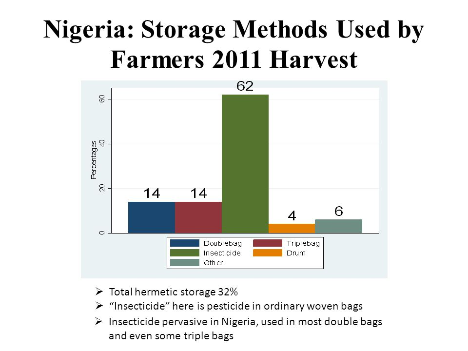 Nigeria: Storage Methods Used by Farmers 2011 Harvest  Total hermetic storage 32%  Insecticide here is pesticide in ordinary woven bags  Insecticide pervasive in Nigeria, used in most double bags and even some triple bags