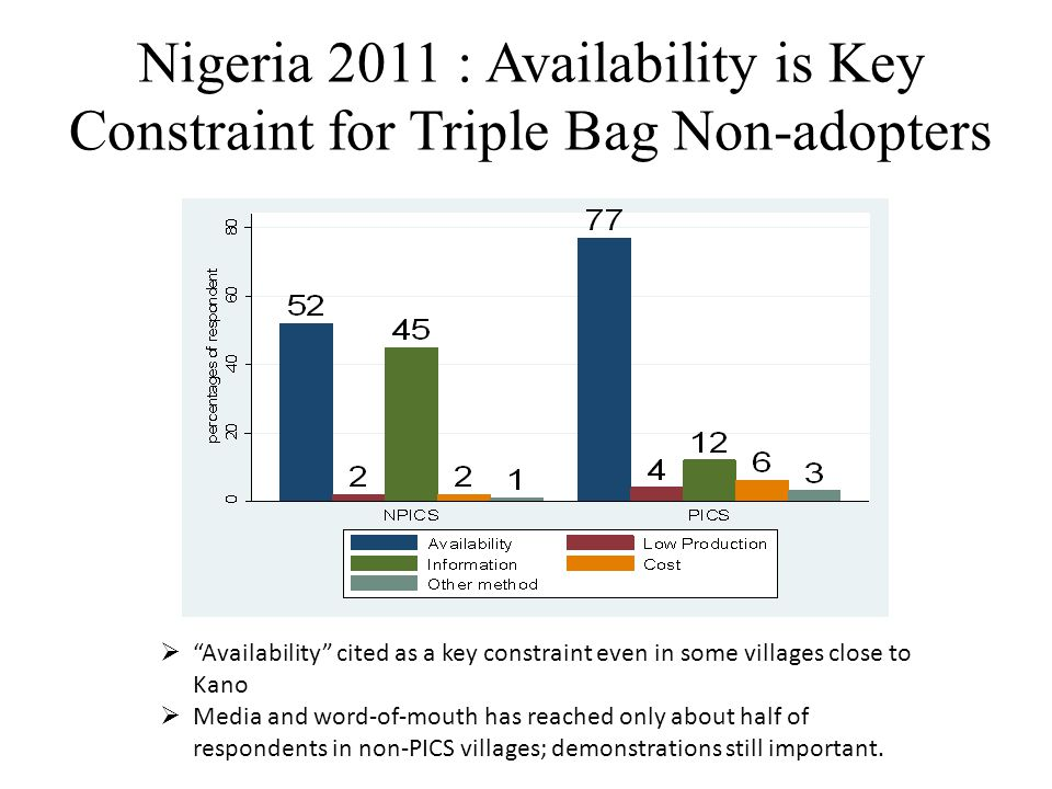 Nigeria 2011 : Availability is Key Constraint for Triple Bag Non-adopters  Availability cited as a key constraint even in some villages close to Kano  Media and word-of-mouth has reached only about half of respondents in non-PICS villages; demonstrations still important.