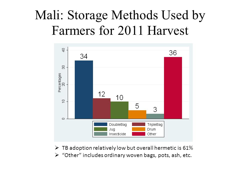 Mali: Storage Methods Used by Farmers for 2011 Harvest  TB adoption relatively low but overall hermetic is 61%  Other includes ordinary woven bags, pots, ash, etc.