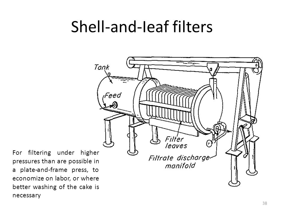 Shell-and-Ieaf filters 38 For filtering under higher pressures than are possible in a plate-and-frame press, to economize on labor, or where better wa