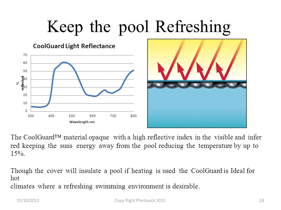 KeepthethepoolRefreshing CoolGuard Light Reflectance 70 60 50 40 30 20 10 0 300300400400500500600600700700800800 Wavelength nm The CoolGuard™ material opaque witha high reflective index in the visible and infer red keeping the suns energy away from the pool reducing the temperature by up to 15%.