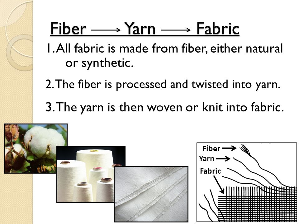 Fiber Yarn Fabric 1. All fabric is made from fiber, either natural or synthetic. Fiber Yarn Fabric 2. The fiber is processed and twisted into yarn. 3.