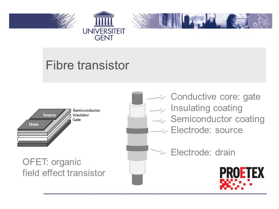 Fibre transistor Conductive core: gate Insulating coating Semiconductor coating Electrode: source Electrode: drain Semiconductor Source Insulator Gate Drain OFET: organic field effect transistor
