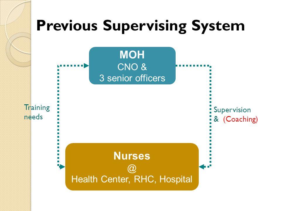 MOH CNO & 3 senior officers Nurses @ Health Center, RHC, Hospital Supervision & (Coaching) Training needs Previous Supervising System