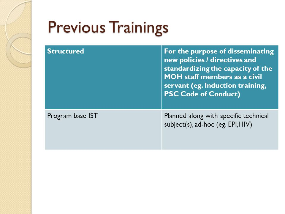 Previous Trainings StructuredFor the purpose of disseminating new policies / directives and standardizing the capacity of the MOH staff members as a civil servant (eg.