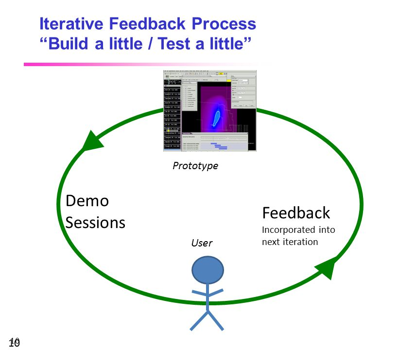 10 Iterative Feedback Process Build a little / Test a little 10 Feedback Incorporated into next iteration Demo Sessions Prototype User