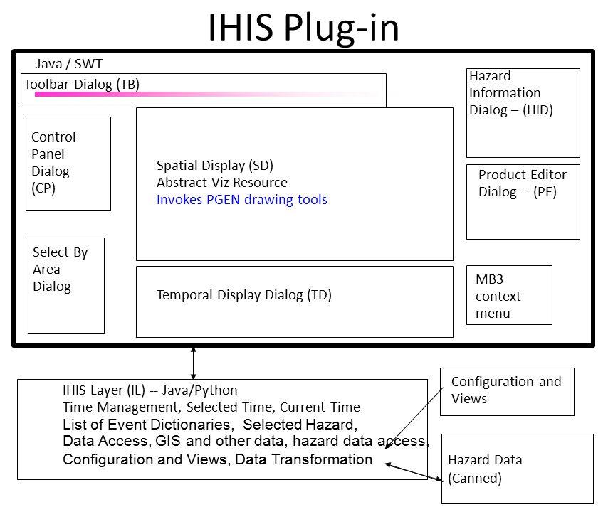 April 2002 Control Panel Dialog -- (CP) Tom Temporal Display Dialog (TD) Toolbar Dialog (TB) Hazard Information Dialog – (HID) Product Editor Dialog -