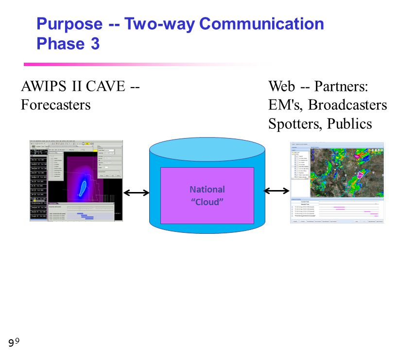 9 Purpose -- Two-way Communication Phase 3 9 AWIPS II CAVE -- Forecasters Web -- Partners: EM s, Broadcasters Spotters, Publics IHIS serves as a vehicle for social science (RENCI / SSWIM) research into Partner Requirements to be realized by NWS National Cloud