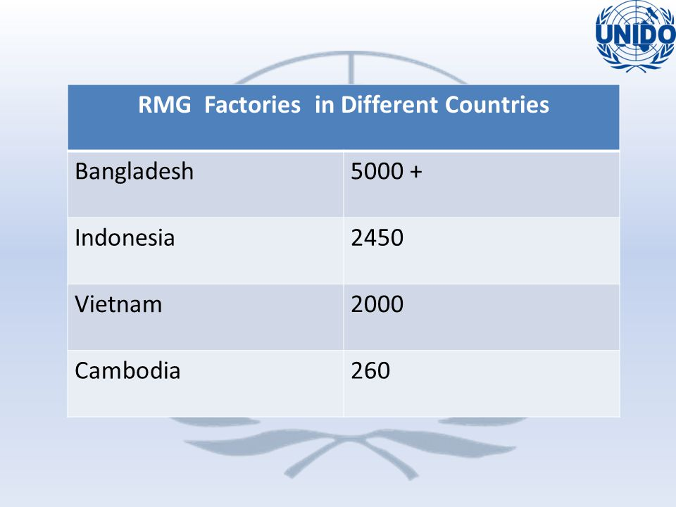 RMG Factories in Different Countries Bangladesh5000 + Indonesia2450 Vietnam2000 Cambodia260