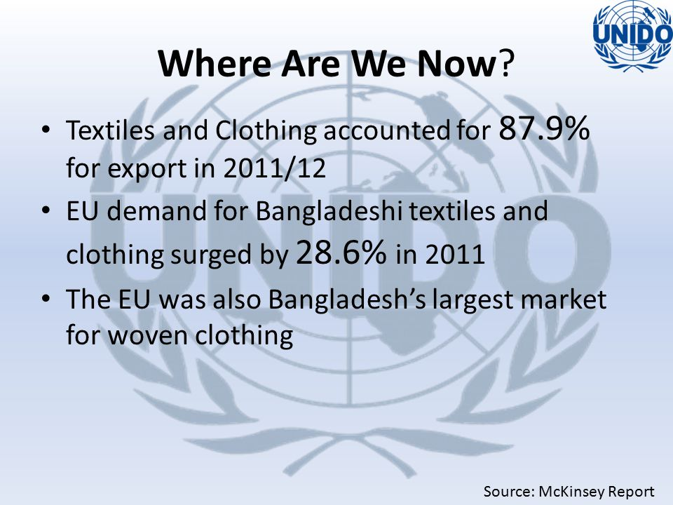 Textiles and Clothing accounted for 87.9% for export in 2011/12 EU demand for Bangladeshi textiles and clothing surged by 28.6% in 2011 The EU was also Bangladesh's largest market for woven clothing Source: McKinsey Report Where Are We Now?