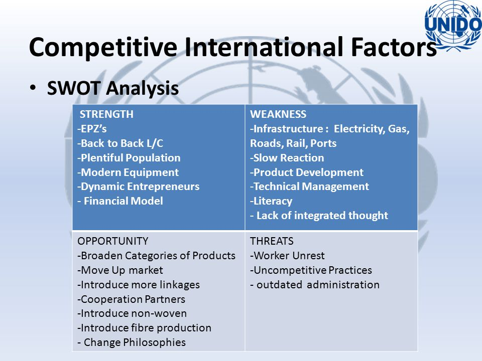 SWOT Analysis STRENGTH -EPZ's -Back to Back L/C -Plentiful Population -Modern Equipment -Dynamic Entrepreneurs - Financial Model WEAKNESS -Infrastructure : Electricity, Gas, Roads, Rail, Ports -Slow Reaction -Product Development -Technical Management -Literacy - Lack of integrated thought OPPORTUNITY -Broaden Categories of Products -Move Up market -Introduce more linkages -Cooperation Partners -Introduce non-woven -Introduce fibre production - Change Philosophies THREATS -Worker Unrest -Uncompetitive Practices - outdated administration Competitive International Factors