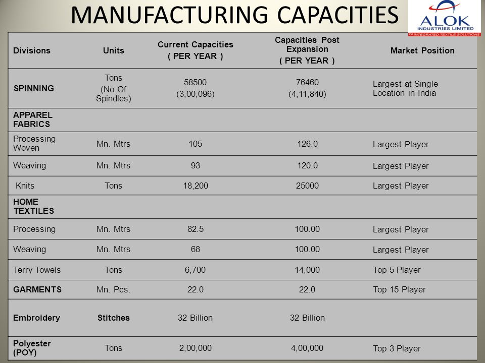 MANUFACTURING CAPACITIES DivisionsUnits Current Capacities ( PER YEAR ) Capacities Post Expansion ( PER YEAR ) Market Position SPINNING Tons (No Of Sp