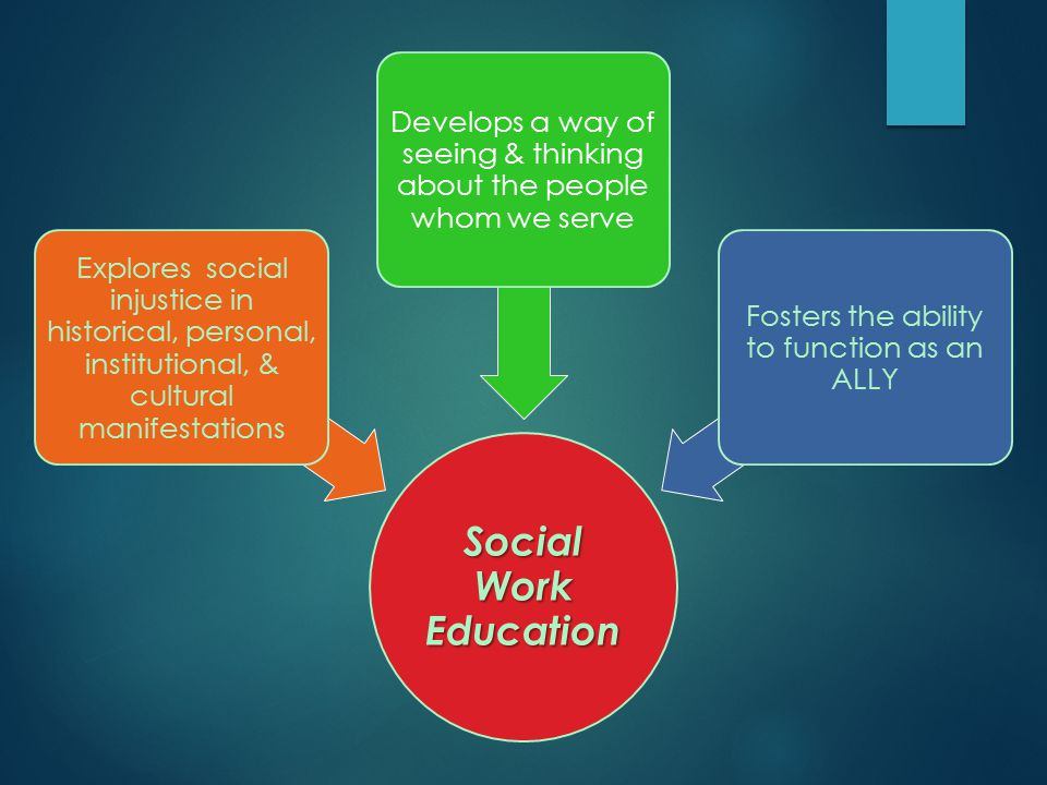 Social Work Education Explores social injustice in historical, personal, institutional, & cultural manifestations Develops a way of seeing & thinking
