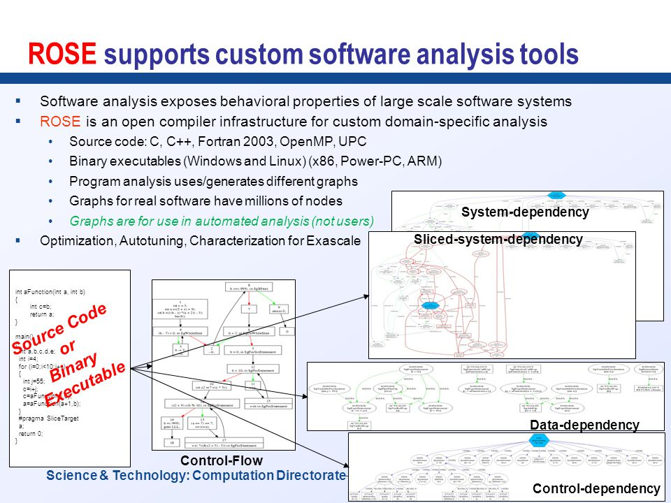 2 Science & Technology: Computation Directorate ROSE supports custom software analysis tools  Software analysis exposes behavioral properties of larg