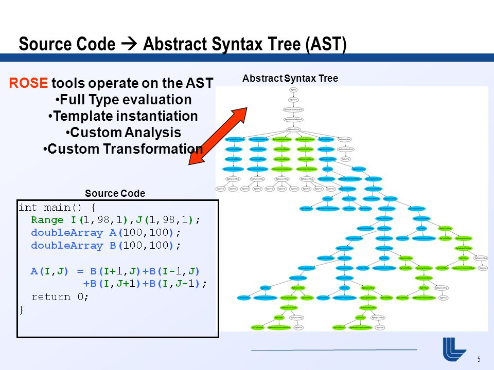 5 Source Code  Abstract Syntax Tree (AST) Abstract Syntax Tree ROSE tools operate on the AST Full Type evaluation Template instantiation Custom Analysis Custom Transformation Source Code