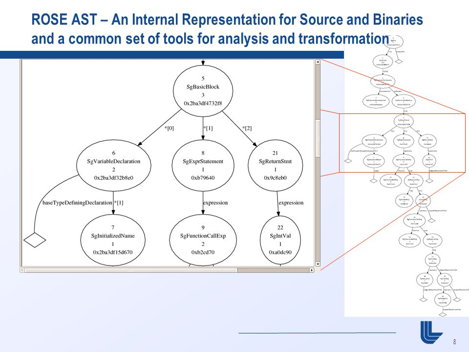 8 ROSE AST – An Internal Representation for Source and Binaries and a common set of tools for analysis and transformation