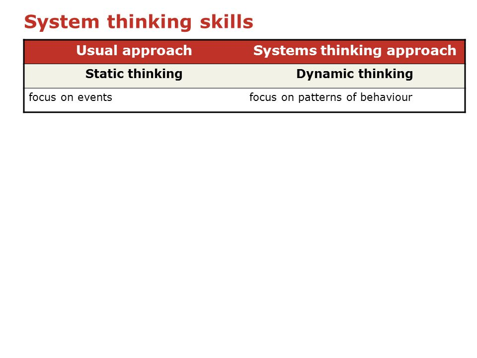 System thinking skills Usual approachSystems thinking approach Static thinkingDynamic thinking focus on eventsfocus on patterns of behaviour
