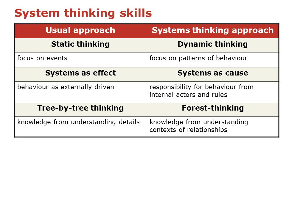 System thinking skills Usual approachSystems thinking approach Static thinkingDynamic thinking focus on eventsfocus on patterns of behaviour Systems as effectSystems as cause behaviour as externally drivenresponsibility for behaviour from internal actors and rules Tree-by-tree thinkingForest-thinking knowledge from understanding detailsknowledge from understanding contexts of relationships