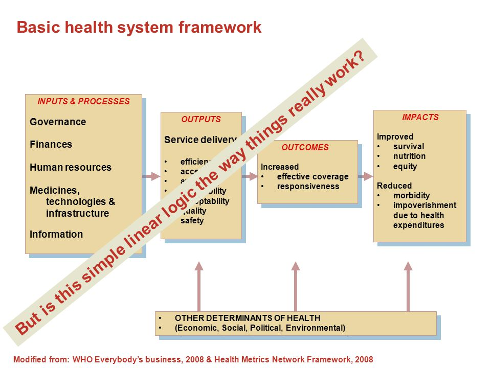 Basic health system framework INPUTS & PROCESSES Governance Finances Human resources Medicines, technologies & infrastructure Information INPUTS & PROCESSES Governance Finances Human resources Medicines, technologies & infrastructure Information OUTPUTS Service delivery efficiency access availability affordability acceptability quality safety OUTPUTS Service delivery efficiency access availability affordability acceptability quality safety OUTCOMES Increased effective coverage responsiveness OUTCOMES Increased effective coverage responsiveness IMPACTS Improved survival nutrition equity Reduced morbidity impoverishment due to health expenditures IMPACTS Improved survival nutrition equity Reduced morbidity impoverishment due to health expenditures OTHER DETERMINANTS OF HEALTH (Economic, Social, Political, Environmental) OTHER DETERMINANTS OF HEALTH (Economic, Social, Political, Environmental) Modified from: WHO Everybody's business, 2008 & Health Metrics Network Framework, 2008 But is this simple linear logic the way things really work